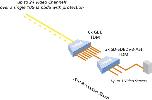 1G 3x SD-SDI Video TDM Module schematic