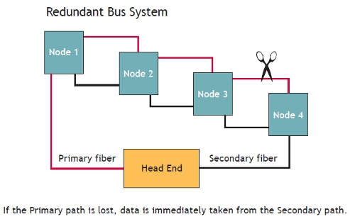 ASFOM Redundant Point-to-Point or Bus Transmission Systems 1
