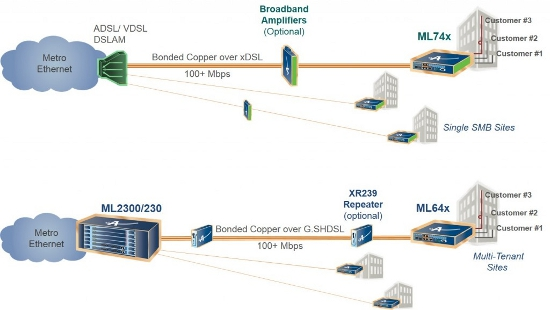 Business Ethernet Solutions