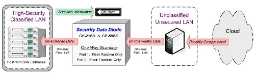 Uni-Directional Data Security Diodes diagram