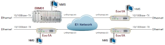 Ethernet over unframed E1 w/SNMP schematic