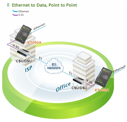 Ethernet to Data, Point to Point application