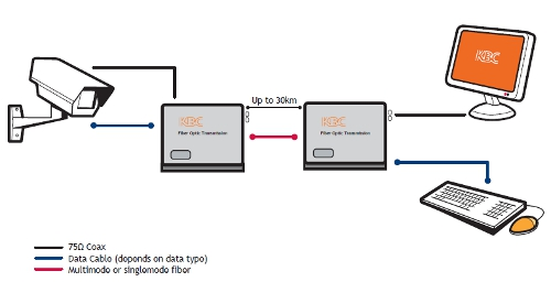One Channel Video with Return Simplex Data diagram