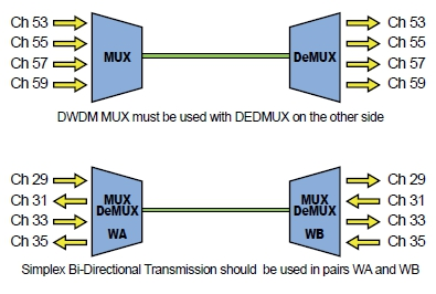 FRM220 4 and 8 Channel DWDM Mux DeMUX application