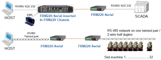 FRM220-Serial schematic