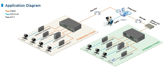 Hardened Gigabit Ethernet Managed Switch