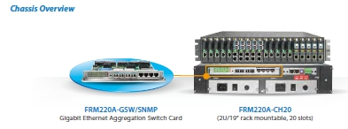 Gigabit Ethernet Aggregate Switch chassis
