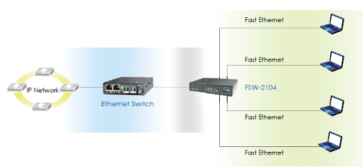 Non-Managed Fast Ethernet Switch schematic
