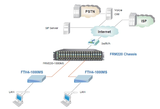 OAM/IP Managed Gigabit Ethernet Media Converter with Fiber Cable Tray schematic