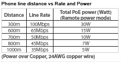 Long Reach PoE LAN Extenders performance table