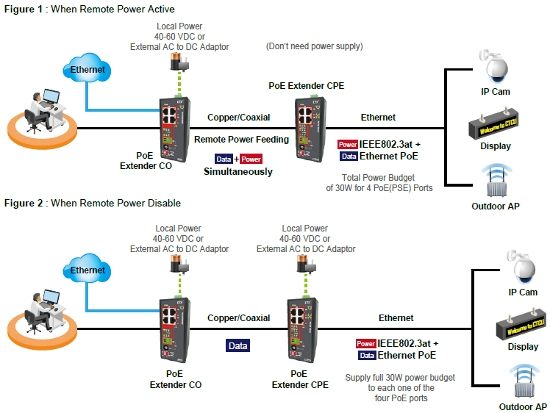 Long Reach LAN PoE Extenders schematic