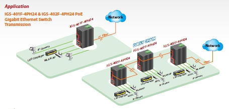 4-Port 10/100/1000Base-T(X) with 1 or 2 Fibre and 4-Port PoE+ Gigabit Ethernet Switch schematic