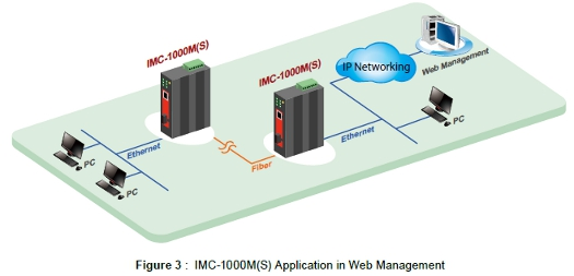 Managed GbE Converters application