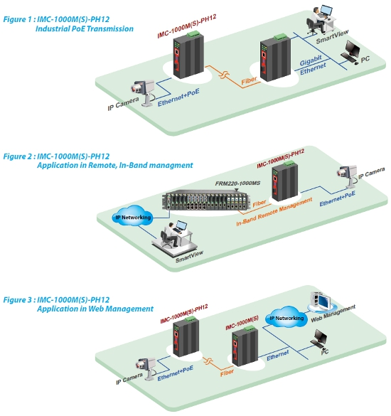 PoE Ethernet Managed Converters applications