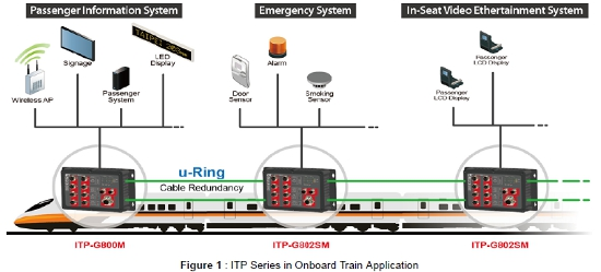 EN50155 IP67 Managed GbE Switches application 1