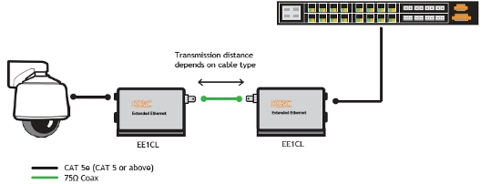 Extended Ethernet 100 Series configuration