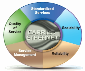Carrier Ethernet Services