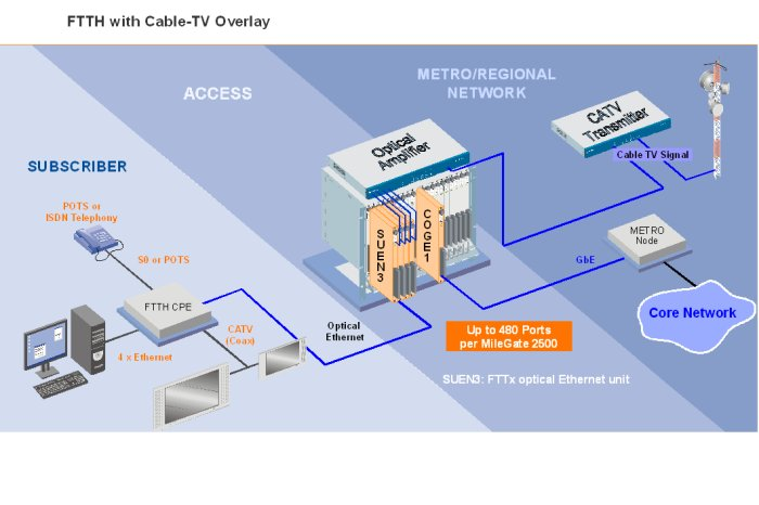 FTTH with Cable-TV Overlay
