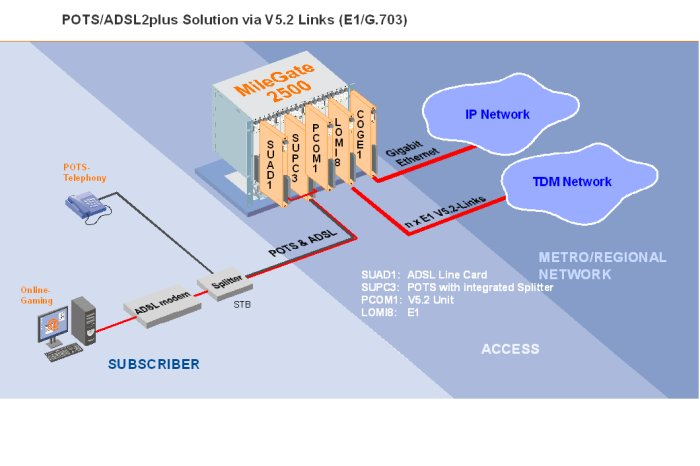 POTS/ADSL2plus Solution via V5.2 Links (E1/G.703)
