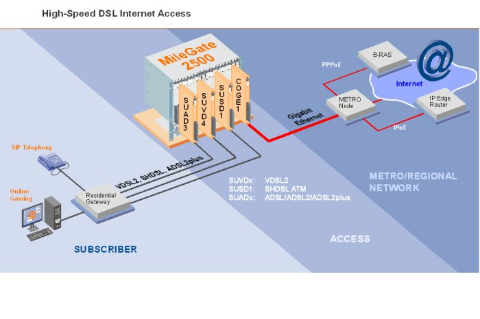 High-Speed DSL Internet Access