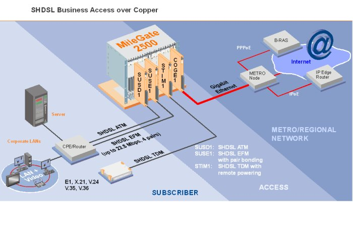 SHDSL Business Access over Copper