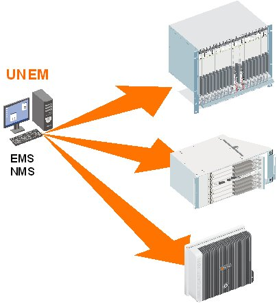 IP-based Multi-Service Access Platform