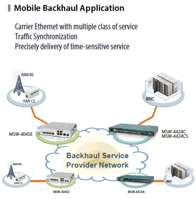 Mobile Backhaul Application