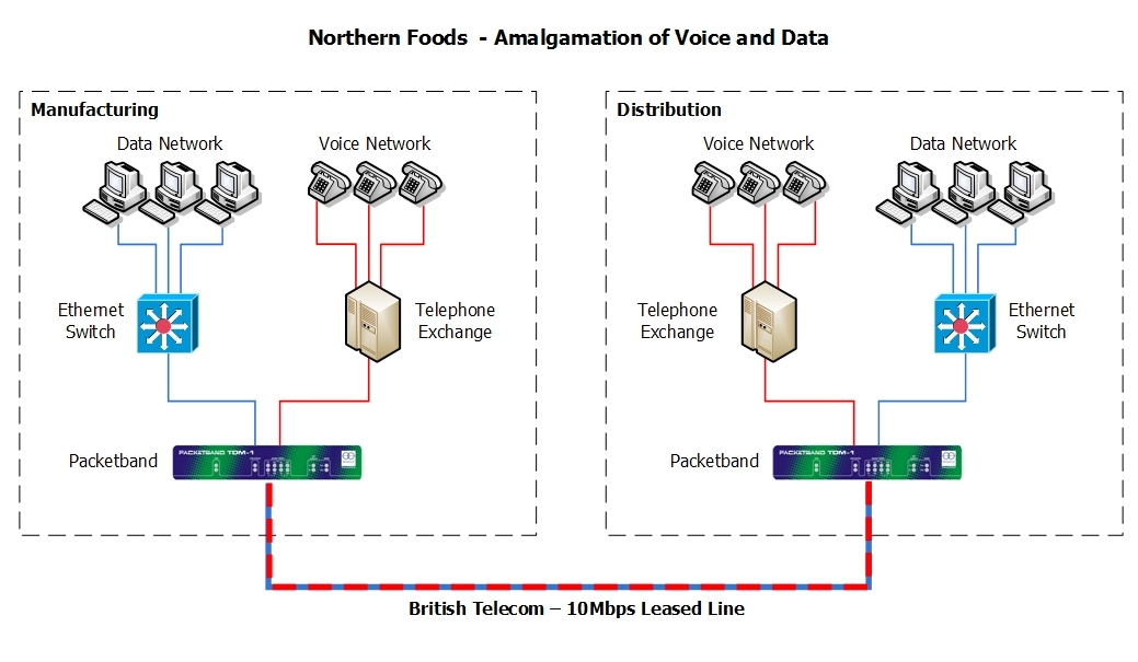 Northern Foods after schematic
