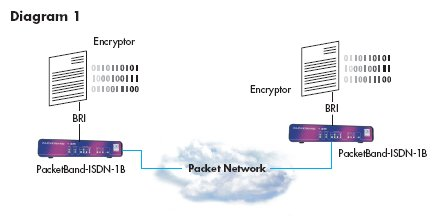 PacketBand-ISDN-1B diagram 1