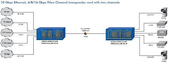16-Gbps Fibre Channel transponder card schematic