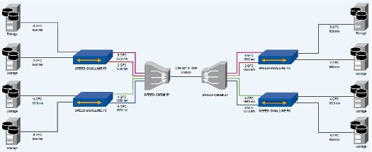 Data center coupling with 2/4/8 GFC over CWDM and DWDM wavelength
