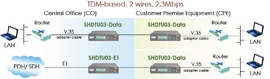 SHDTU03-Data 2-wire(2.3M) V35,X21,RS530,449 NTU application