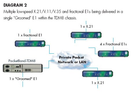 PacketBand-TDM8 schematic