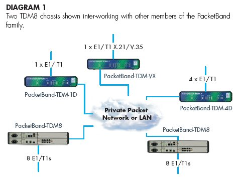 PacketBand-TDM8 diagram