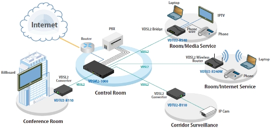 VDSL2 802.11n Wireless Router schematic